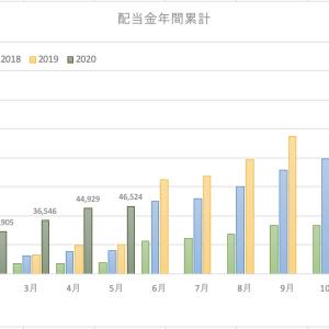 配当金受け取り状況(2020年5月)