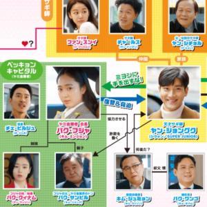 やっと、韓ドラに没頭できる~で、最初に見たドラマはこれでした^^