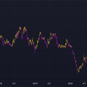 株式投資・先見の明