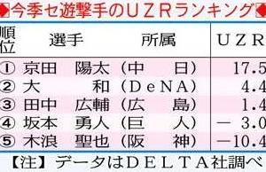 坂本UZR-3.0 京田UZR17.5←これマジなん?