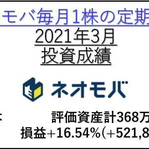 【2021年3月投資成績+16.54% +521,880円】ネオモバ高配当株の定期買付