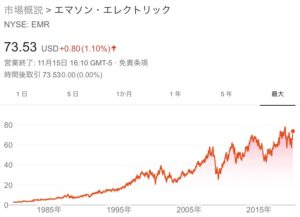 エマソン・エレクトリック(EMR)の銘柄分析(株価・配当など)