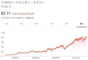 ドミニオン・エナジー(D)の銘柄分析(株価・配当など)