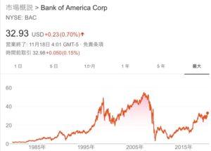 バンク・オブ・アメリカ(BAC)の銘柄分析(株価・配当など)