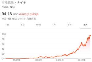 ナイキ(NKE)の銘柄分析(株価・配当など)