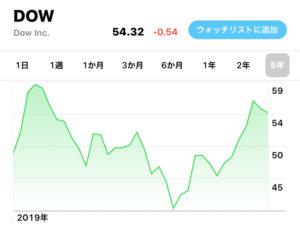ダウ・インク(DOW)の銘柄分析(株価・配当など)