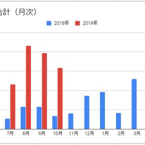 【米国株】2019年10月度運用結果・配当金