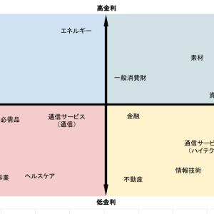 【米国株】セクター分散について