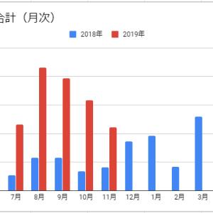 【米国株】2019年11月度運用結果・配当金