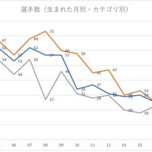 第七回 日本人Jリーガーの選手数と身長からわかること生まれた月別の選手数(5)