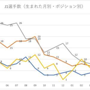 第八回 日本人Jリーガーの選手数と身長からわかること 生まれた月別の選手数(6)
