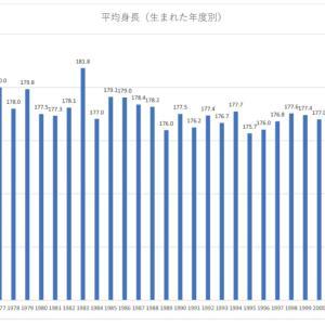 第十回:日本人Jリーガーの選手数と身長からわかること 生まれた年度別の平均身長