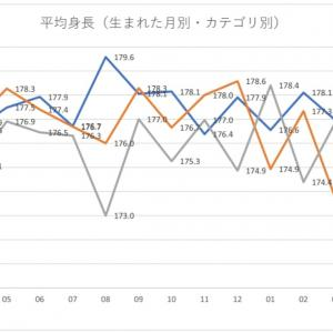 第十三回 日本人Jリーガーの選手数と身長からわかること 生まれた月別の平均身長(3)