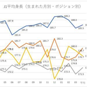 第十四回 日本人Jリーガーの選手数と身長からわかること 生まれた月別の平均身長(4)