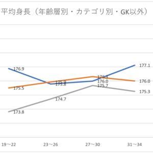 第十六回 日本人Jリーガーの選手数と身長からわかること 年齢層別の選手数と平均身長(2)