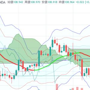 【ちょっとドル円の雲行きが】昨日の結果+3.2PIPS