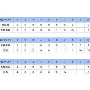 9/10の試合【秋季大会】第74回北海道秋季高校野球大会4