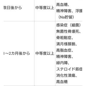 自覚症状「シェーグレン症候群編」