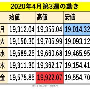 2020年4月20日~週前半の日経平均株価の見通しと米株爆上げにそなえる!