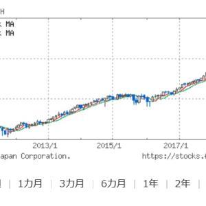 【どこまで】株価の下落が止まらない【買い下がる?】