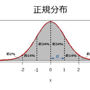 確率分布の使い方|正規分布