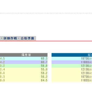 【日能研 全国公開模試結果発表6年生ぴーたろう 2019年12月22日分】