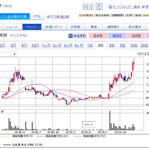 効率厨の2019年投資結果の報告と反省!!!