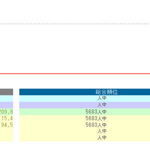 日能研G講座受講資格取得!【全国テスト結果発表3年生きゅーたろう2020年1月12日】