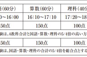 【西大和学園本校入試前日②!他県から受験する場合は有利に働く!?2020年1月18日】
