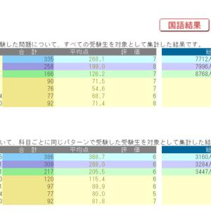 日能研育成テスト!結果発表~2020年6月6日きゅーたろう