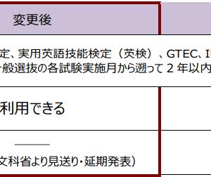 【2021受験用】立教大学は独自の英語試験なし、英語は民間試験か共通テストの得点を換算