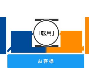 『NTT』についてTwitterの反応