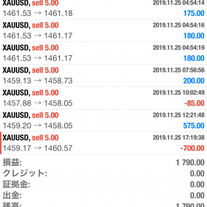 【FX・BO日誌】本日の取引 2019年11月25 日 GOLDで19万の利益!!