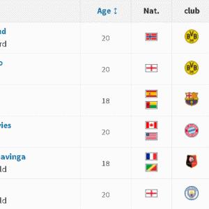 【2021年度版】U20市場価値ランキング、久保建英選手は世界何位?