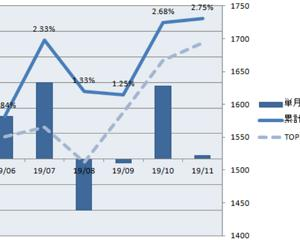 投資信託の損益推移(確定損益)(2019.11.8 +2.75%)