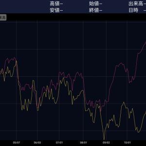 [本日の指数(ETF)]マザーズ急上昇!株/債券/REIT、全て上昇。所有ファンド前日比 +0.37%(2019.11.26)