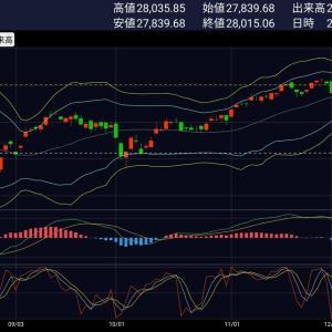 [本日の基準価額速報]株上昇、債券・REIT下落。祝!SBI証券50万まで取引手数料無料!