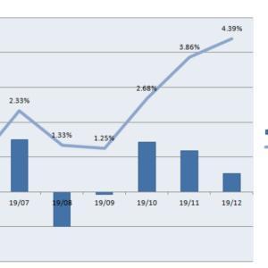 [確定損益]投資信託の損益推移 19/6~19/12 +4.39%(2019.12.8)