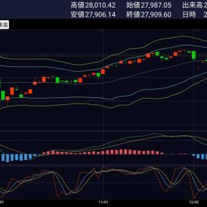 [本日の基準価額速報]株式停滞、Jリート何とか踏ん張る。