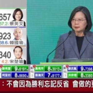台湾総統選 蔡氏八百万票超で再選 また日本の台湾好感度八割へ