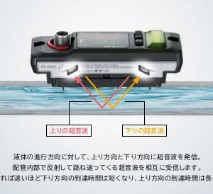 クランプオン式流量センサFD-Q20C無事に起動