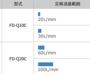 今度はFD-Q10Cを導入しましたが…