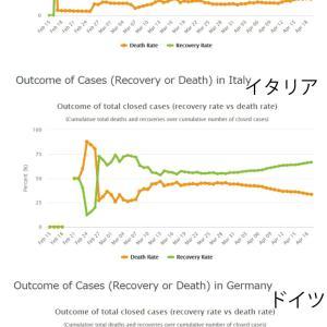 コロナ統計学