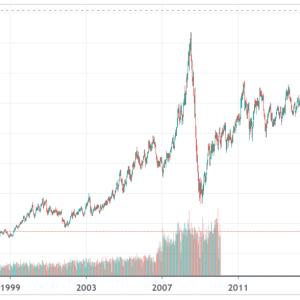 【4/21のWTI原油暴落を受けて】原油は買いか?どの手段が良いのか考える