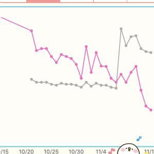 【ダイエット】1カ月で5kg痩せた理由。