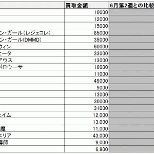 2020年6月第3週 20thシークレットの高値買取価格をまとめました