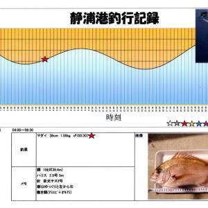 遠投カゴ釣りで初めてのマダイ(2005.4.30)