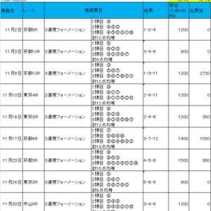 競馬無料情報検証_TURFVISION_2019年11月の総括