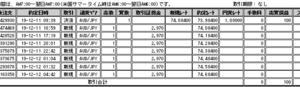 ループイフダン検証_29日目_20191211