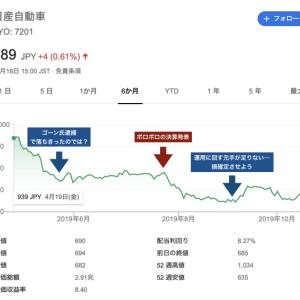 株式投資入門【日産で大損した話】